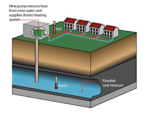 Harleen - geotermální vytápění