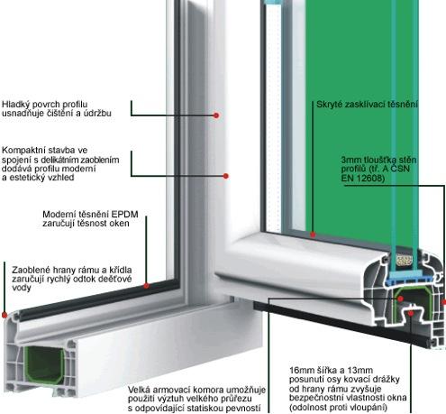 GL systém – plastová okna