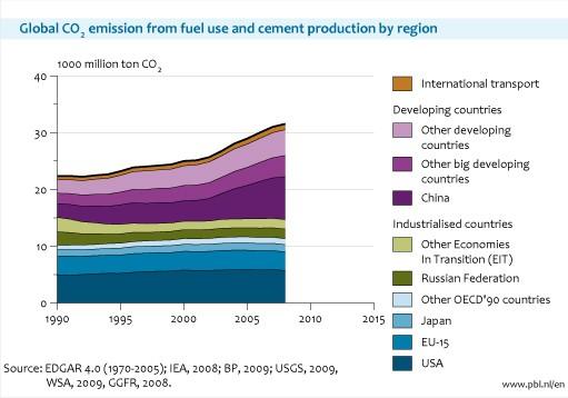 graf podílu jednotlivých regionů na globálních emisích CO2