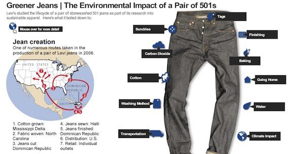 oblečení - Levis džíny - ekologický dopad