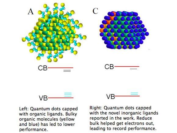 nanokrystalické solární články