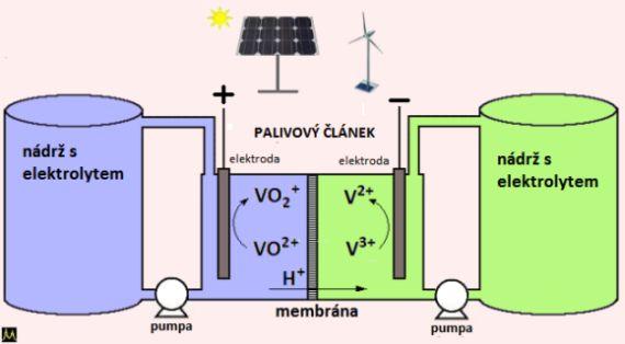 schéma redox baterie