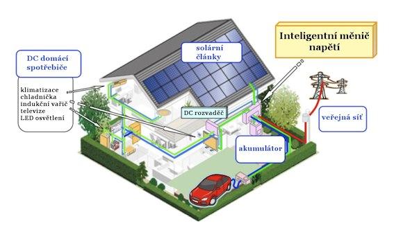 sharp inteligentní eko dům budoucnosti elektromobil akumulátor