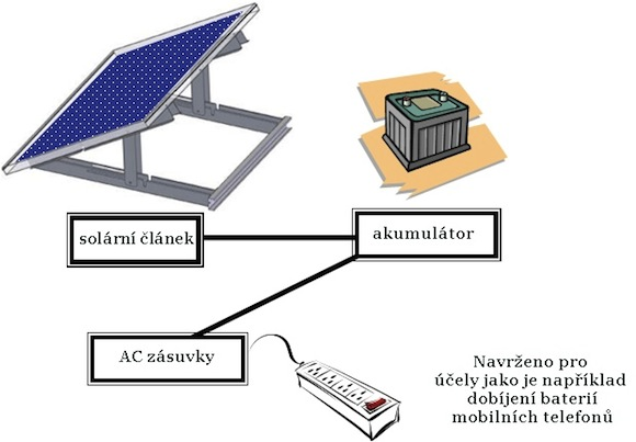sharp solární systémy