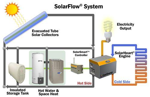 schéma SolarFlow