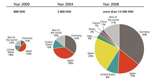 solární energie - instalovaná kapacita celosvětově