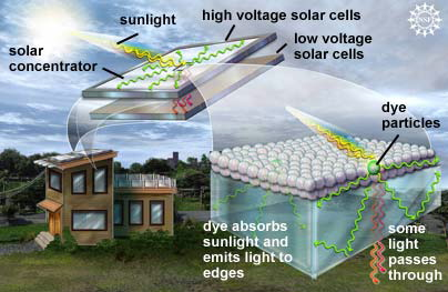 solární koncentrátory