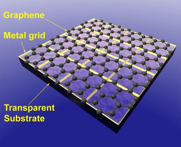 grafenová elektroda