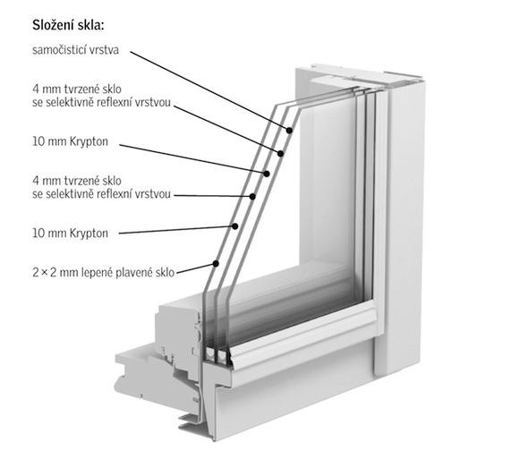 Velux - řez střešním oknem