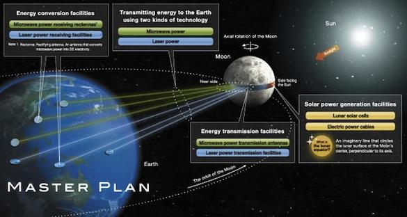 Měsíc jako gigantická solární elektrárna