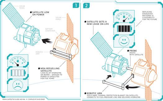 vesmír - servisní satelit MDA