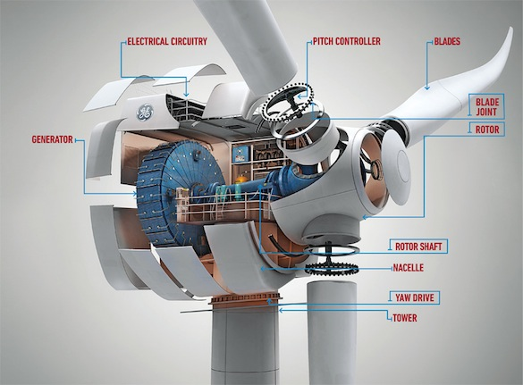 větrná energie - GE - řez větrnou turbínou