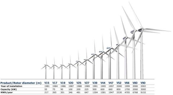 větrné turbíny Vestas
