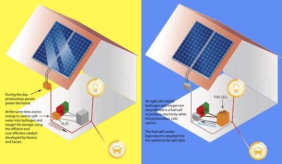 Nocera - Kanan - výroba vodíku v domácnostech