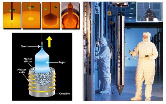 výroba křemíkové ingotu