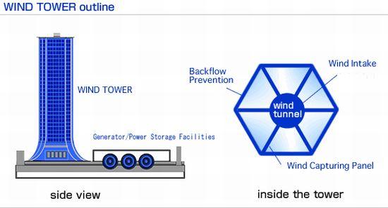 větrná věž